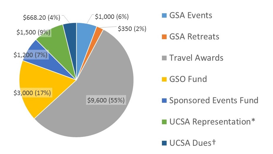Pie chart breaking down the GSA budget for the 17-18 AY