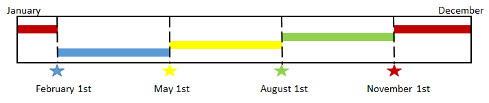 Timeline containing application deadlines and when reimbursements can apply