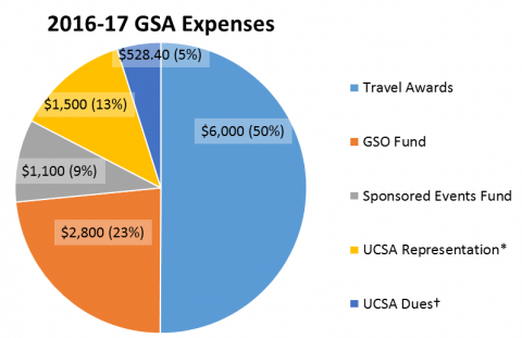 Pie chart breaking down the GSA budget for the 16-17 AY